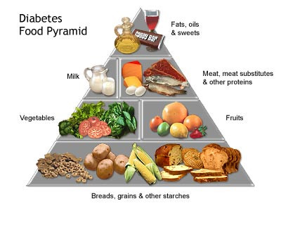Best Diet For Diabetes Type 2